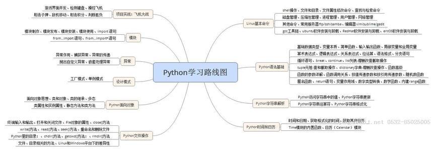 python学习(python报班一般多少钱)-IT技术网站
