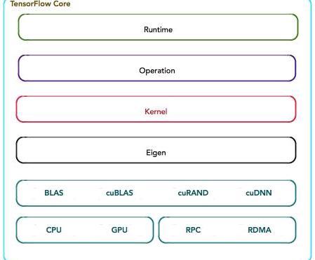 tensorflow(tensorflow入门教程)-IT技术网站