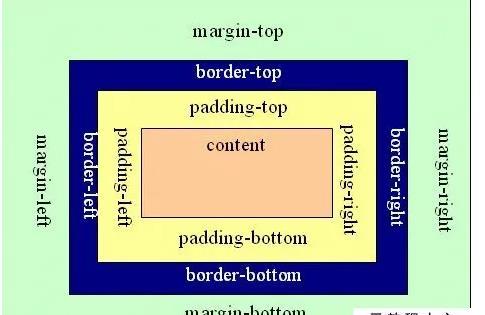 margin-right属性详解(margin-right是什么意思)-IT技术网站