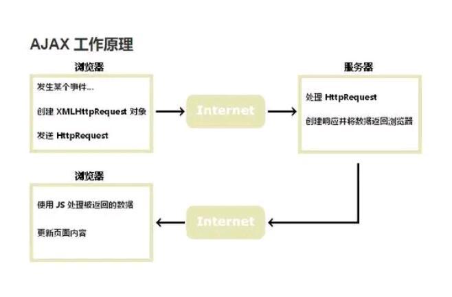ajax原理(ajax原理和实现步骤)-IT技术网站