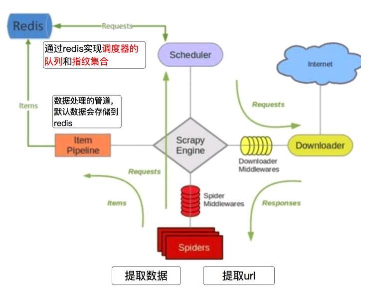 scrapy(scrapy框架的工作流程)-IT技术网站