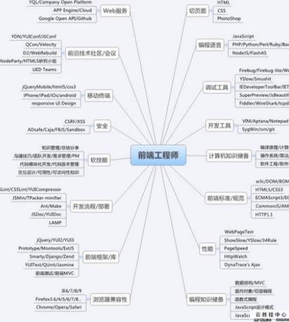 前端工程师(需要掌握哪些知识)-IT技术网站