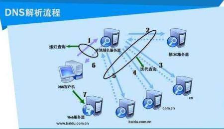 dns服务器故障(电脑连不上网黄叹号)-IT技术网站