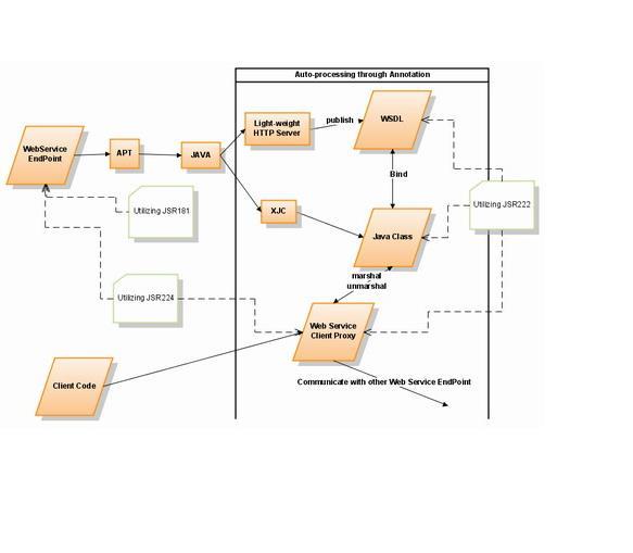 java7运行环境及新特性详解-IT技术网站