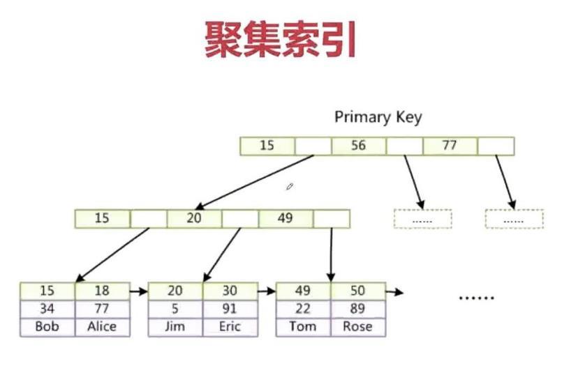 mysql索引(mysql索引实现原理)-IT技术网站